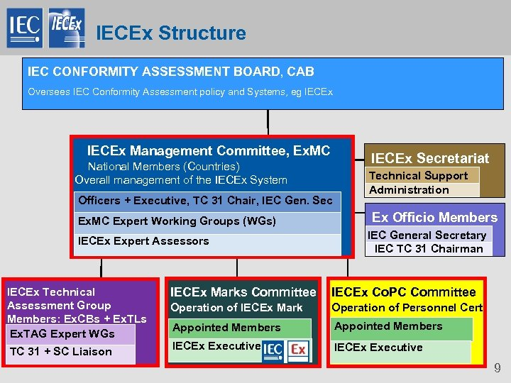IECEx Structure IEC CONFORMITY ASSESSMENT BOARD, CAB Oversees IEC Conformity Assessment policy and Systems,
