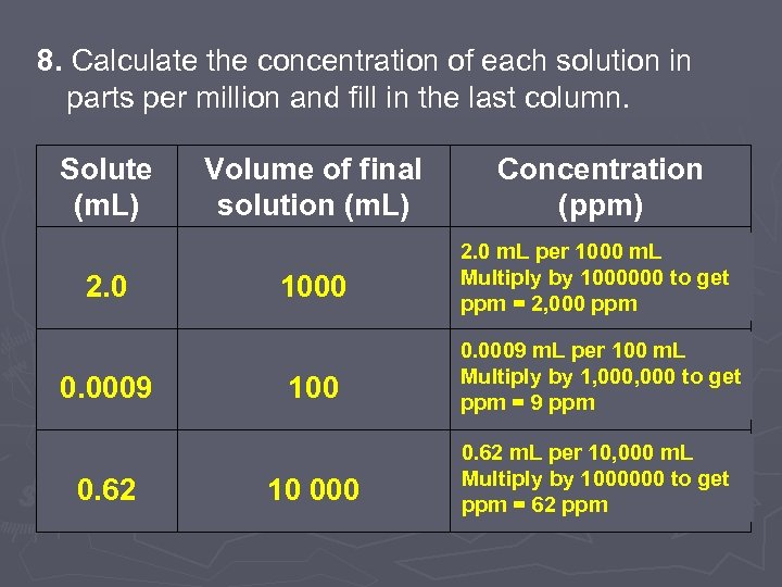 8. Calculate the concentration of each solution in parts per million and fill in