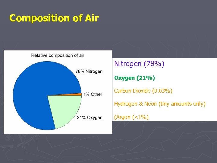 Composition of Air Nitrogen (78%) Oxygen (21%) Carbon Dioxide (0. 03%) Hydrogen & Neon