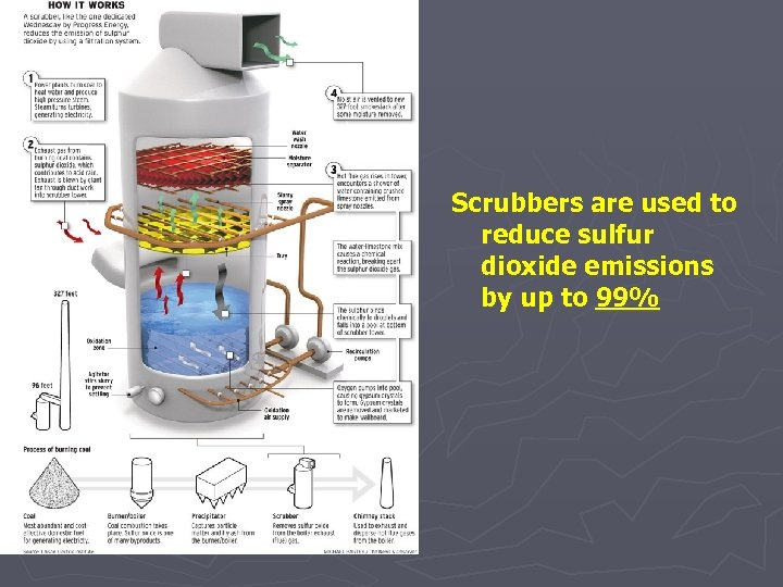 Scrubbers are used to reduce sulfur dioxide emissions by up to 99%