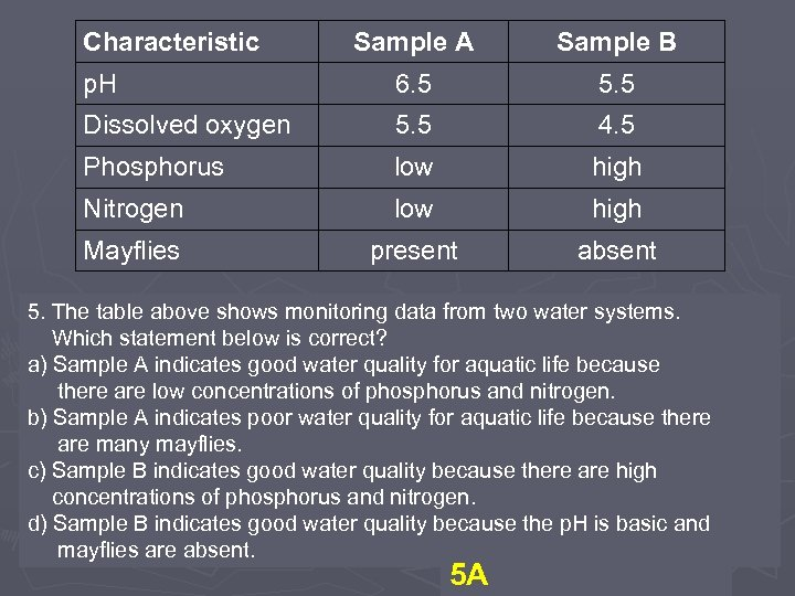 Characteristic Sample A Sample B p. H 6. 5 5. 5 Dissolved oxygen 5.