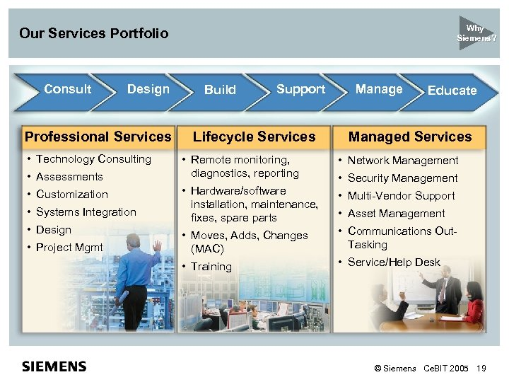Why Siemens? Our Services Portfolio Consult Design Professional Services • Technology Consulting • Assessments