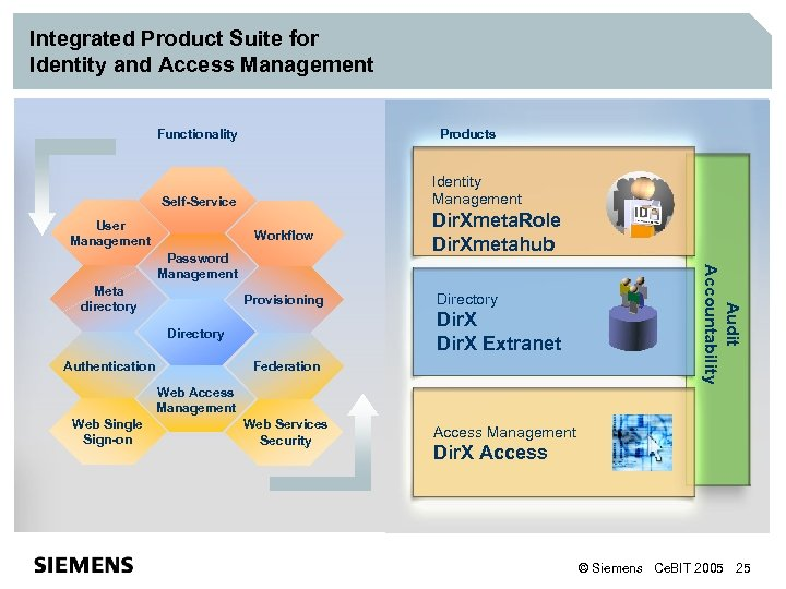 Integrated Product Suite for Identity and Access Management Functionality Products Identity Management Self-Service User