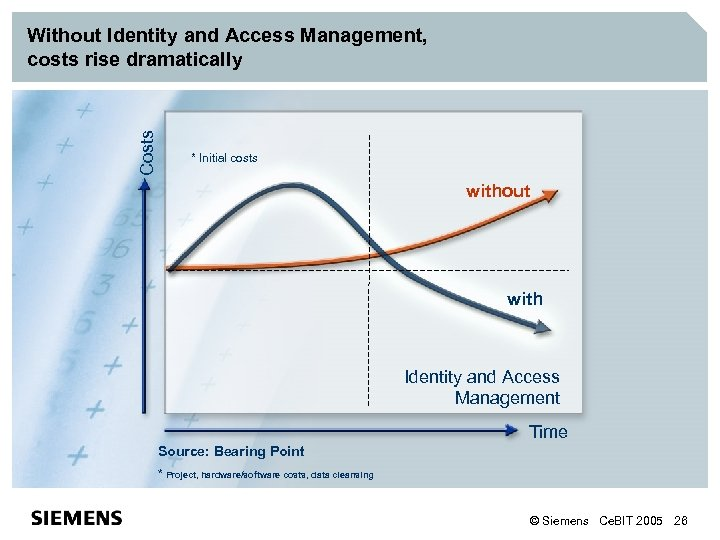 Costs Without Identity and Access Management, costs rise dramatically * Initial costs without with