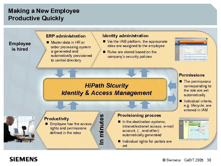 Making a New Employee Productive Quickly ERP administration n Master data in HR or