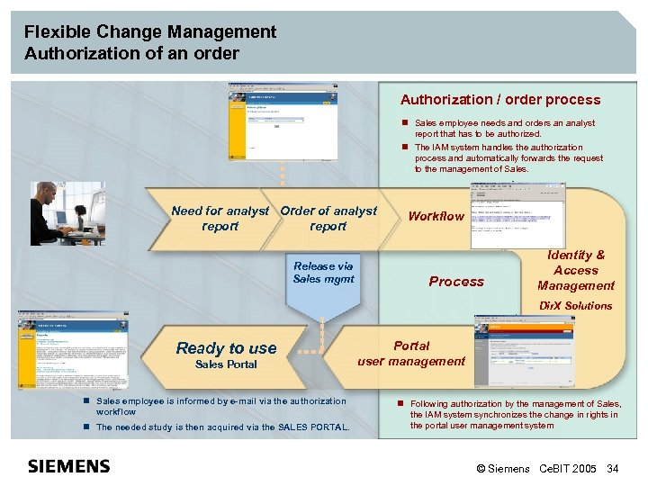 Flexible Change Management Authorization of an order Authorization / order process n Sales employee