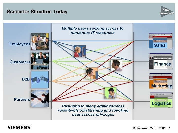Scenario: Situation Today Why Siemens? Multiple users seeking access to numerous IT resources Employees