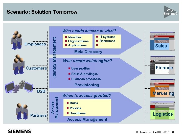 Why Siemens? Scenario: Solution Tomorrow Employees Customers Identity Management Who needs access to what?