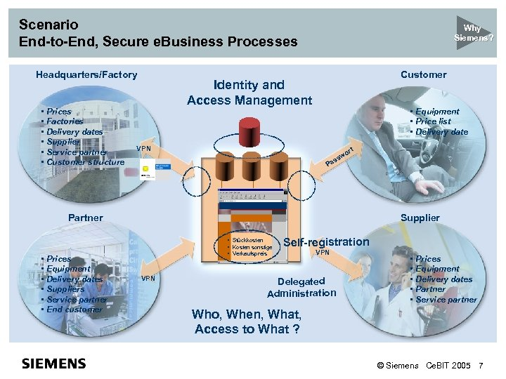 Scenario End-to-End, Secure e. Business Processes Headquarters/Factory • Prices • Factories • Delivery dates
