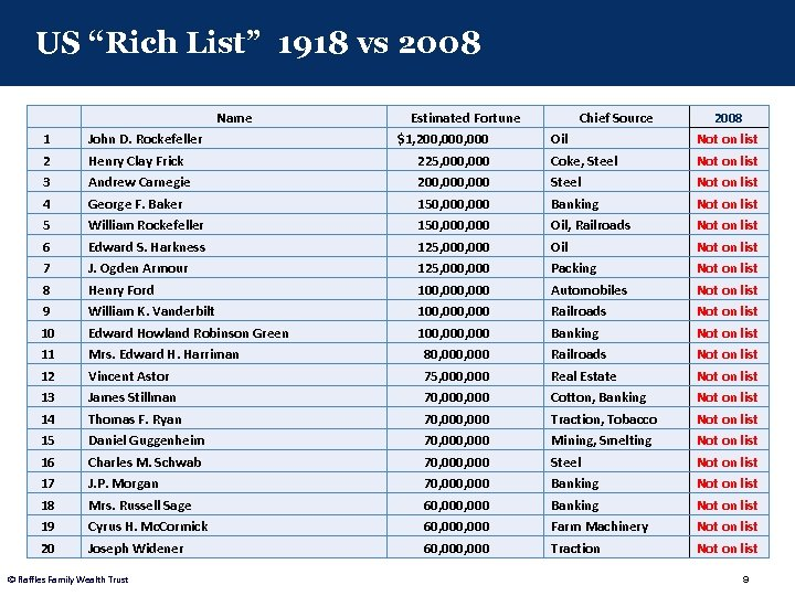 "US ""Rich List"" 1918 vs 2008 Name 1 2 3 4 5 6 7"