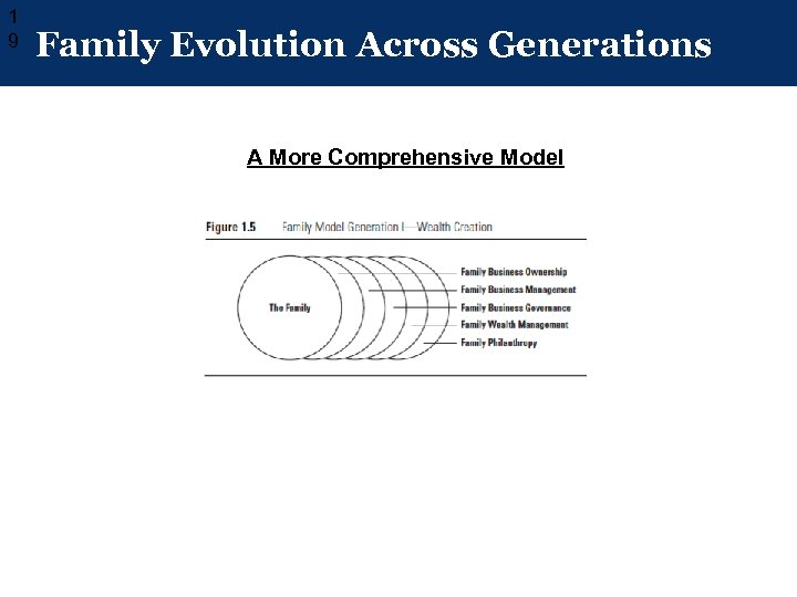 1 9 Family Evolution Across Generations A More Comprehensive Model