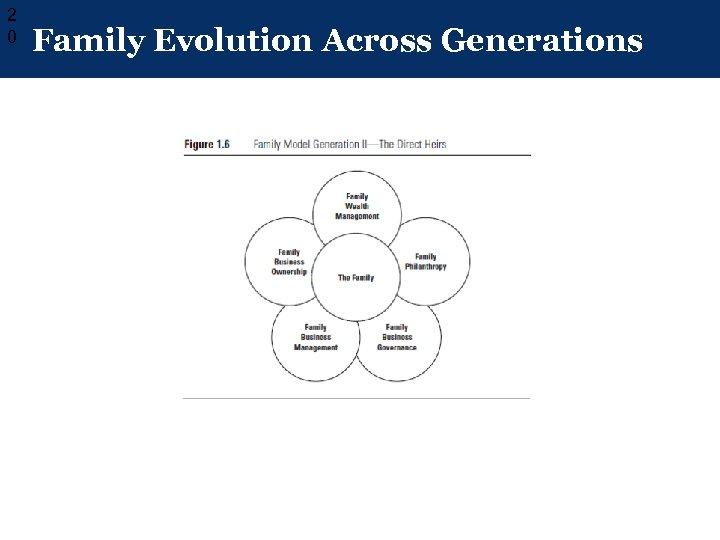 2 0 Family Evolution Across Generations