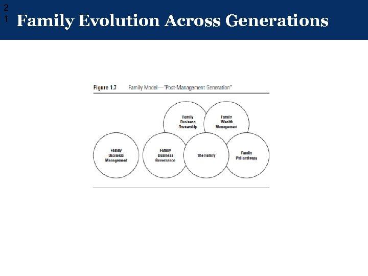 2 1 Family Evolution Across Generations