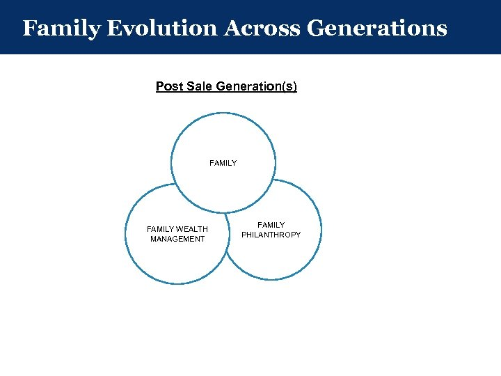 Family Evolution Across Generations Post Sale Generation(s) FAMILY WEALTH MANAGEMENT FAMILY PHILANTHROPY