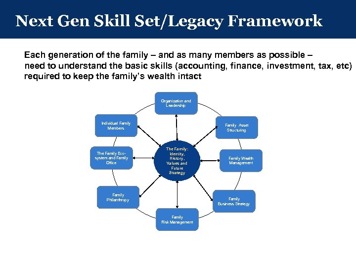 Next Gen Skill Set/Legacy Framework Each generation of the family – and as many