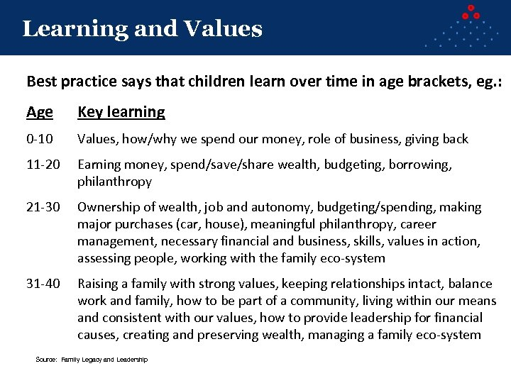 Learning and Values Best practice says that children learn over time in age brackets,