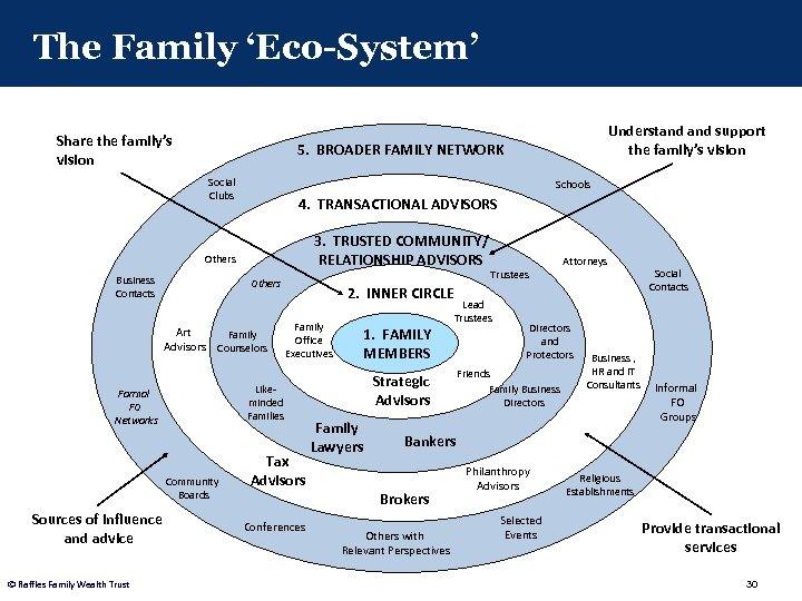 The Family 'Eco-System' Share the family's vision 5. BROADER FAMILY NETWORK Social Clubs Schools