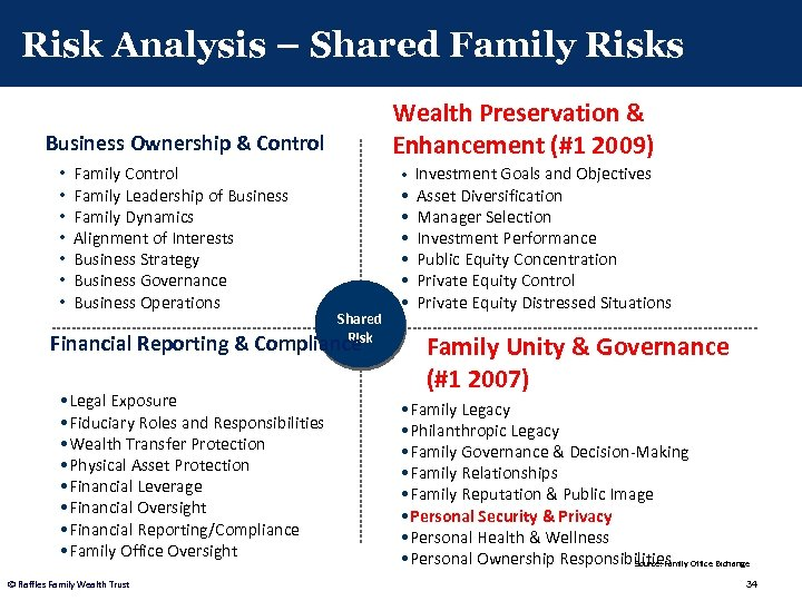 Risk Analysis – Shared Family Risks Wealth Preservation & Enhancement (#1 2009) Business Ownership