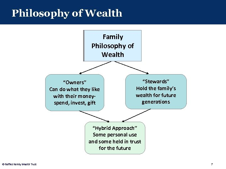 """Philosophy of Wealth Family Philosophy of Wealth """"Owners"""" Can do what they like with"""