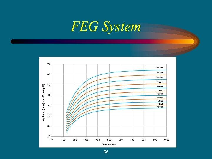 FEG System 58