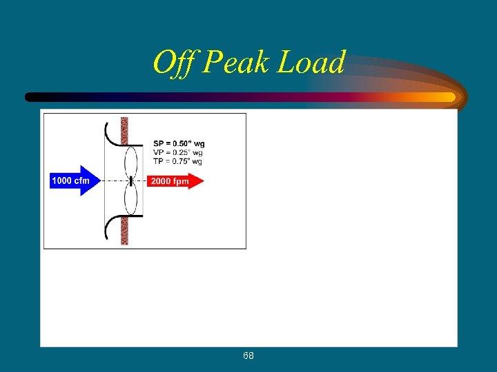 Off Peak Load 68