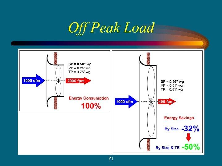 Off Peak Load 71