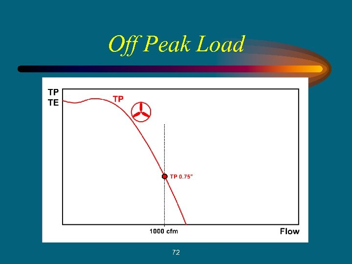 Off Peak Load 72