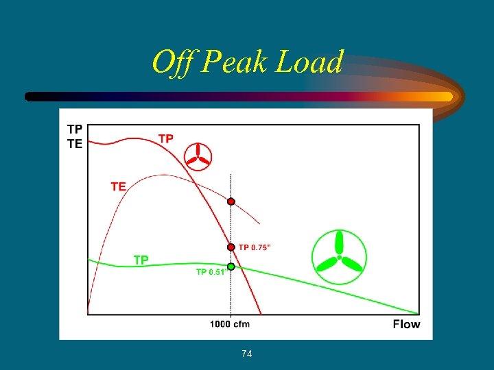 Off Peak Load 74