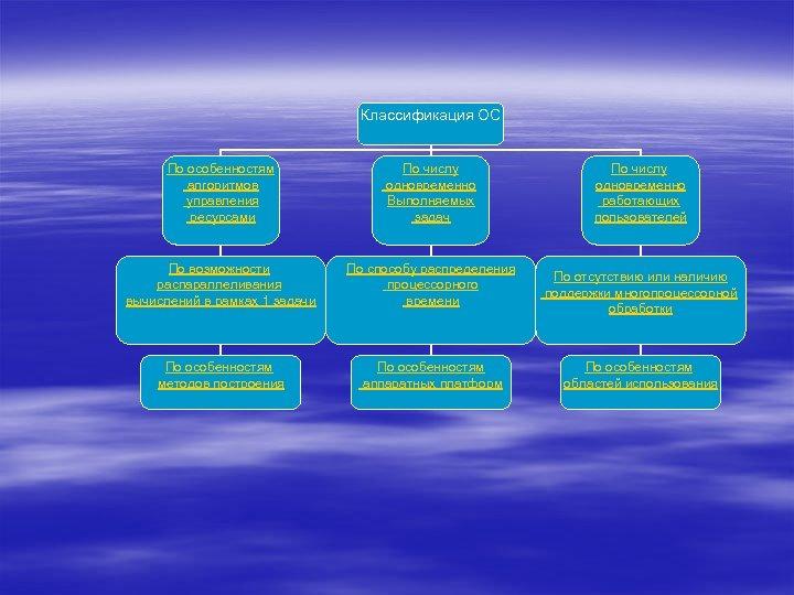Классификация ОС По особенностям алгоритмов управления ресурсами По числу одновременно Выполняемых задач По возможности