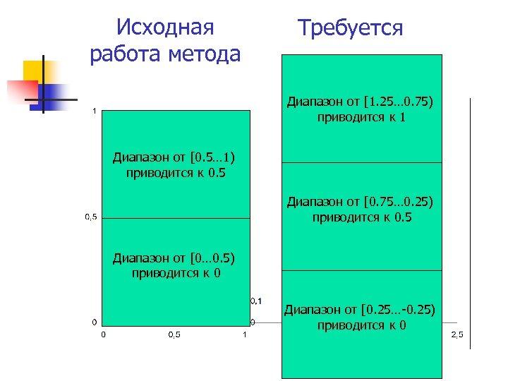 Исходная работа метода Требуется Диапазон от [1. 25… 0. 75) приводится к 1 Диапазон