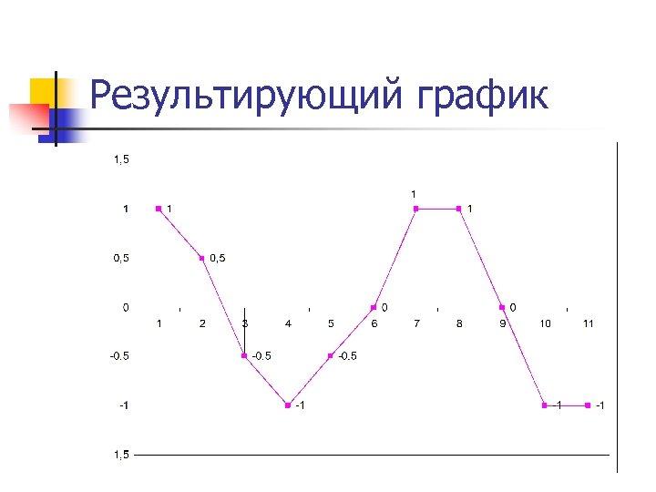 Результирующий график