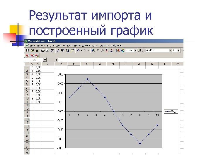 Результат импорта и построенный график