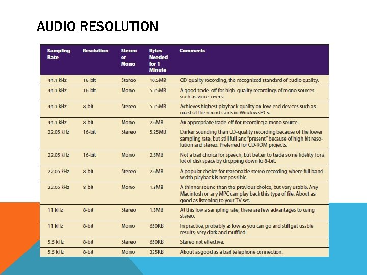 AUDIO RESOLUTION