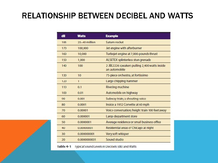 RELATIONSHIP BETWEEN DECIBEL AND WATTS