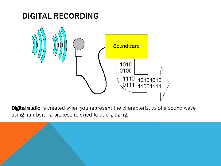 DIGITAL RECORDING Digital audio is created when you represent the characteristics of a sound