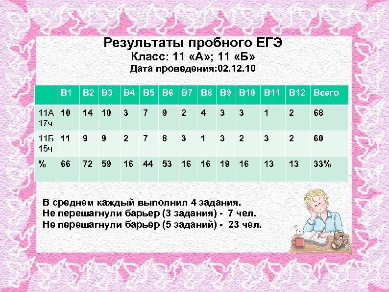 Результаты пробного ЕГЭ Класс: 11 «А» ; 11 «Б» Дата проведения: 02. 10 В