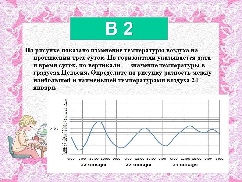 B 2 На рисунке показано изменение температуры воздуха на протяжении трех суток. По горизонтали
