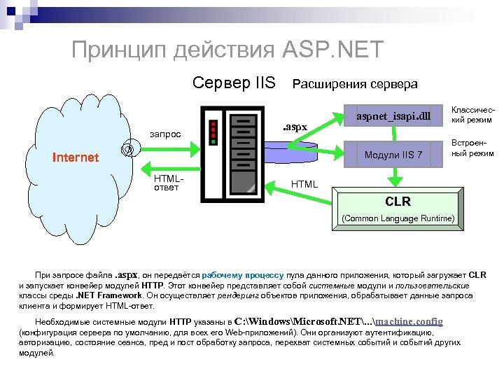Принцип действия ASP. NET Сервер IIS Расширения сервера . aspx Internet HTMLответ Классический режим