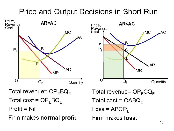 Price and Output Decisions in Short Run Price, Revenue, Cost AR=AC Price, Revenue, Cost
