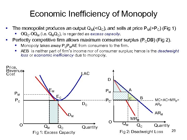 Economic Inefficiency of Monopoly § The monopolist produces an output QM(<QC), and sells at