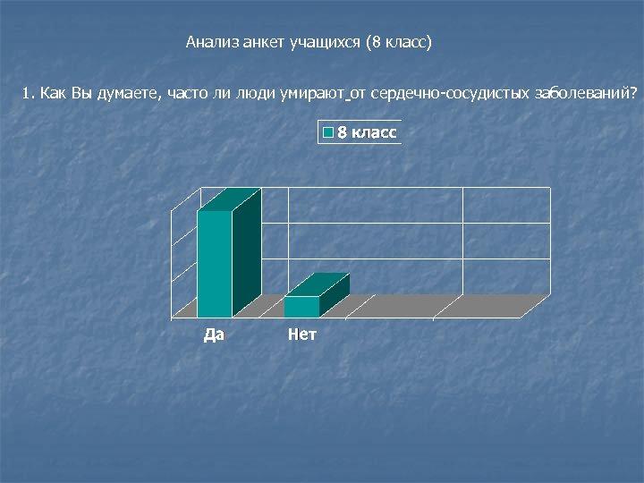 Анализ анкет учащихся (8 класс) 1. Как Вы думаете, часто ли люди умирают