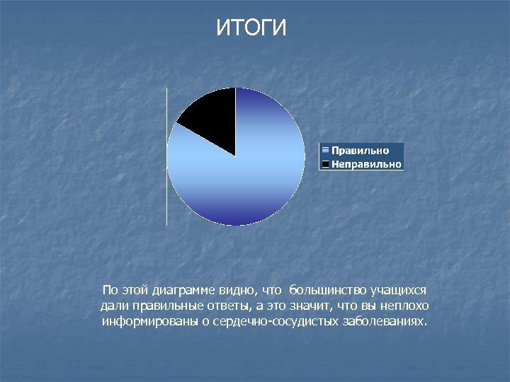 ИТОГИ По этой диаграмме видно, что большинство учащихся дали правильные ответы, а это значит,
