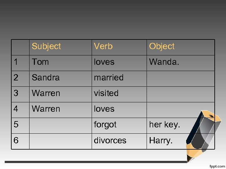 Subject Verb Object 1 Tom loves Wanda. 2 Sandra married 3 Warren visited 4