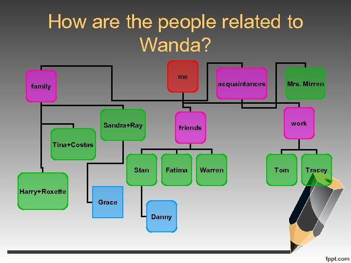 How are the people related to Wanda? me acquaintances family Sandra+Ray Mrs. Mirren work