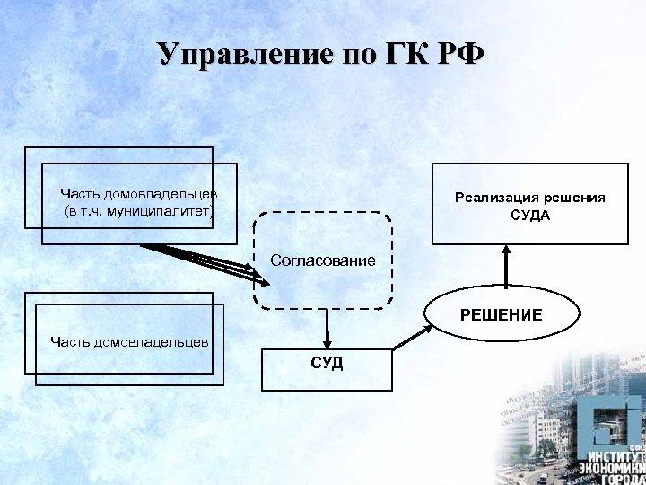Управление по ГК РФ Часть домовладельцев (в т. ч. муниципалитет) Реализация решения СУДА Согласование