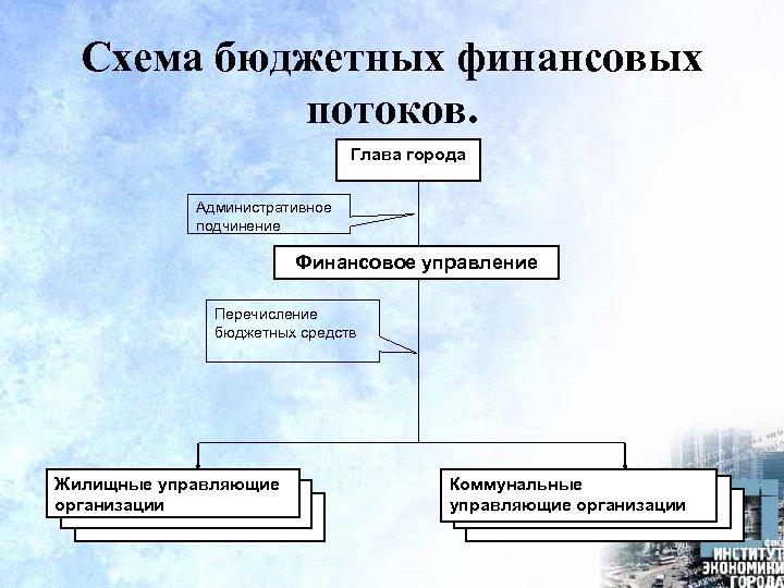 Схема бюджетных финансовых потоков. Глава города Административное подчинение Финансовое управление Перечисление бюджетных средств Жилищные