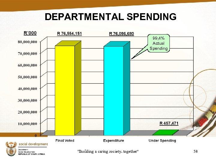 DEPARTMENTAL SPENDING R' 000 99, 4% Actual Spending