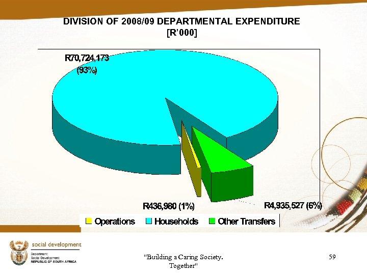 DIVISION OF 2008/09 DEPARTMENTAL EXPENDITURE [R' 000]