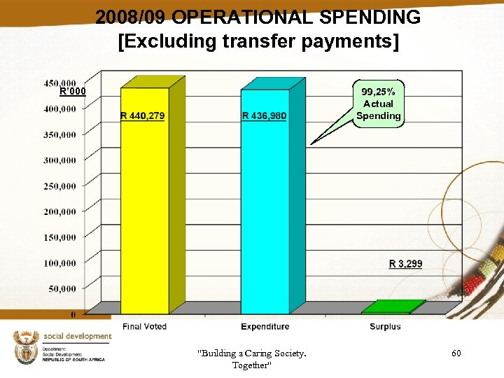 2008/09 OPERATIONAL SPENDING [Excluding transfer payments] R' 000 99, 25% Actual Spending