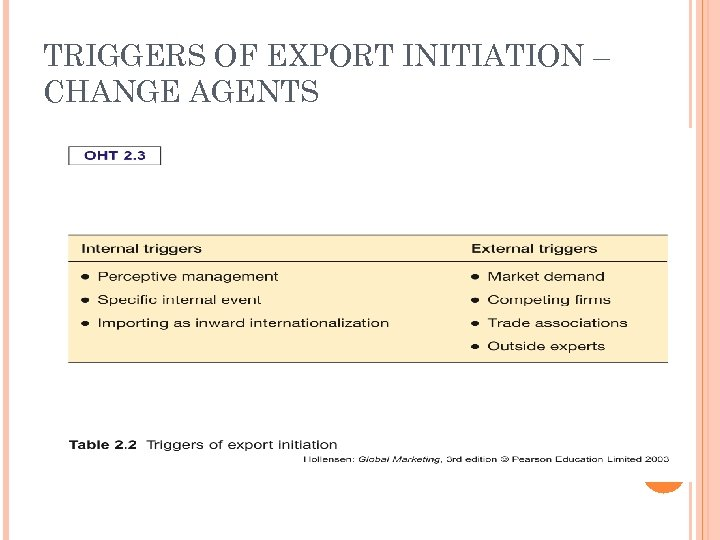 TRIGGERS OF EXPORT INITIATION – CHANGE AGENTS